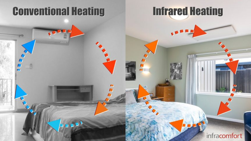 Convection vs Infrared heating