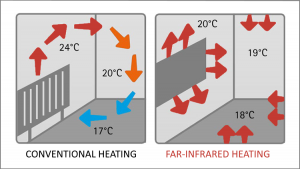 Far-infrared vs conventional heating diagram