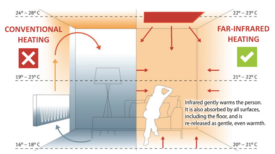 Traditional convection heating Vs. far-infrared heating