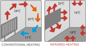 Far infrared heating explained